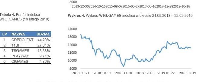 indeks giedła towarów wartościowych WIG.GAMES