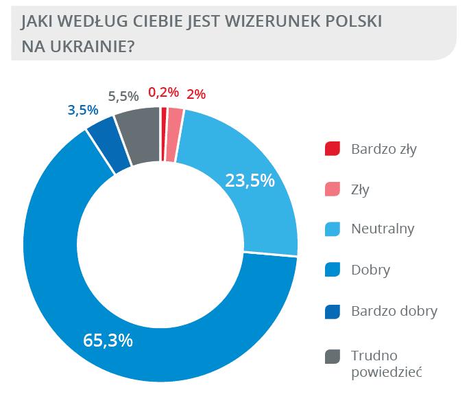 Obrazek posiada pusty atrybut alt; plik o nazwie PS-wizerunek-Polski.png