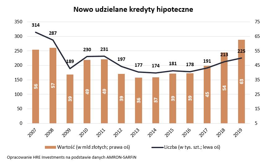 Kredyty hipoteczne Polaków - historyczny rekord - grafika
