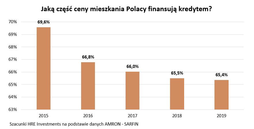 Kredyty hipoteczne Polaków - historyczny rekord - słupki