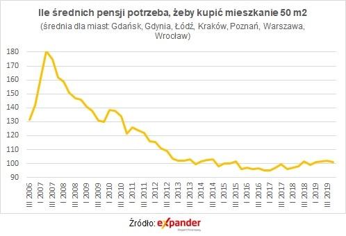 Rata kredytu rośnie szybciej niż ceny mieszkań - tabela z pensjami