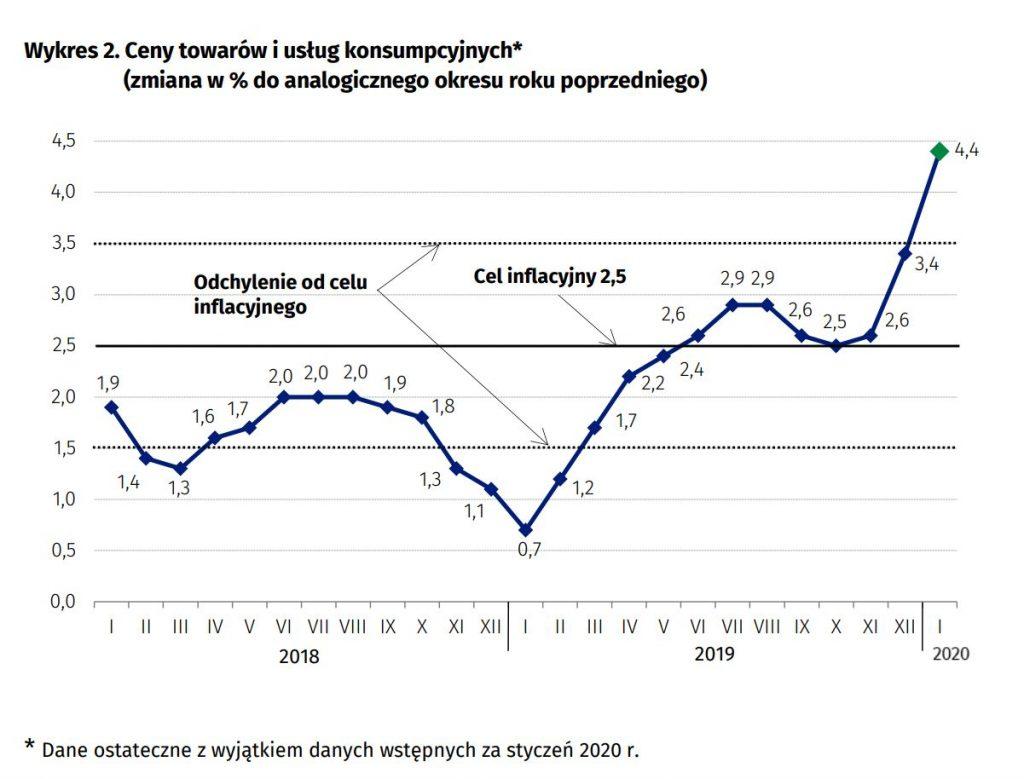 Inflacja przyspiesza - grafika