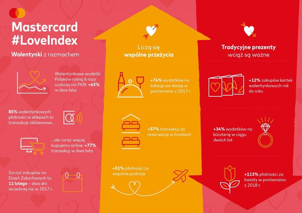 prezenty na walentynki mastercard love index - grafika