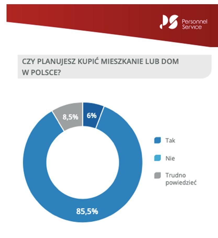 Kupno mieszkania w Polsce planuje tylko 6 na 100 Ukraińców - wykres kołowy