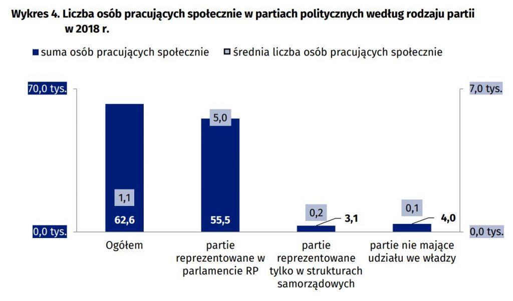 Pieniądze partii politycznych - pracujący społecznie - wykres