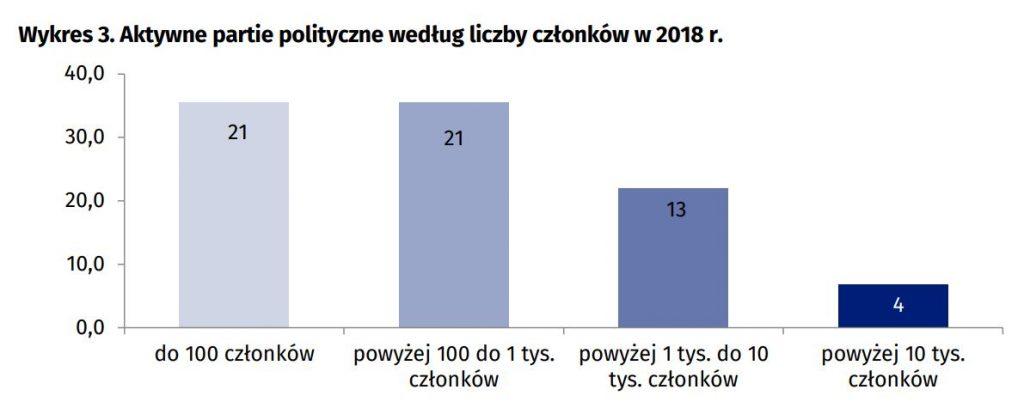 Pieniądze partii politycznych - wielkość partii - wykres