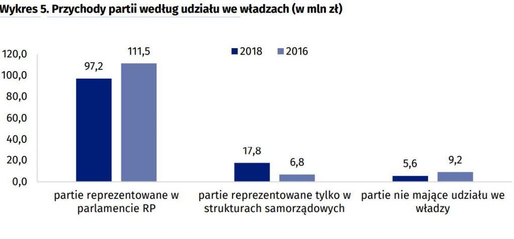 Pieniądze partii politycznych - pracujący społecznie - przychody wykres