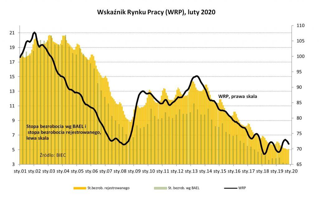 Spadek bezrobocia - czyżby to już koniec? - wykres