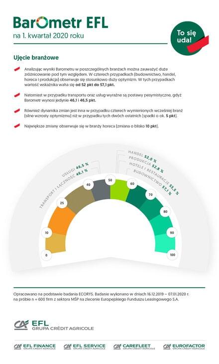 Firmy transportowe w najgorszej sytuacji od 5  lat- wykres