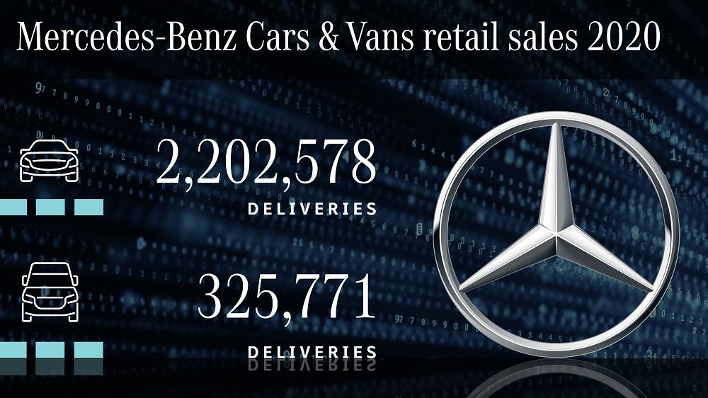 Mercedes-Benz trzykrotnie zwiększył sprzedaż aut elektrycznych - infografika, wyniki sprzedaży aut Mercedes Benz