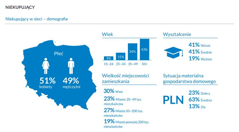 Tradycyjne zakupy wciąż modne - infografika w kolorze niebieskim, demografia osób niekupujących online