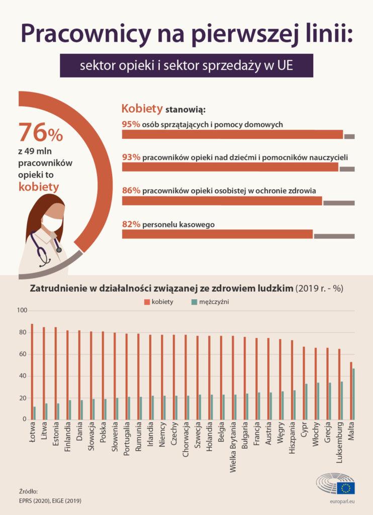 Sytuacja kobiet na rynku pracy- inforgrafika, pracownicy na pierwszej linii