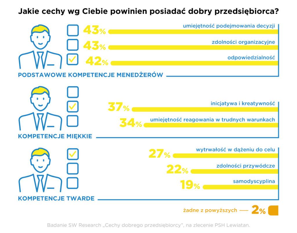 """Polacy to """"Urodzeni Przedsiębiorcy"""" – start inicjatywy - Jakie cechy według Ciebie powinien posiadać dobry przedsiębiorca?"""