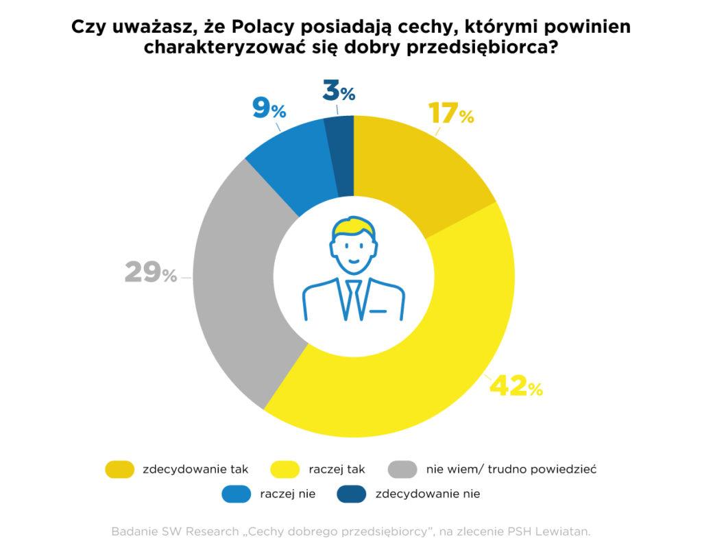 """Polacy to """"Urodzeni Przedsiębiorcy"""" – start inicjatywy - infografika: czy uważasz, że Polacy posiadają cechy, którymi powinien charakteryzować się dobry przedsiębiorca?"""