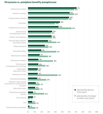 Trendy w wynagrodzeniach – komu pandemia wyszła na dobre? - infografika, pożądana , a otrzymane benefity płacowe