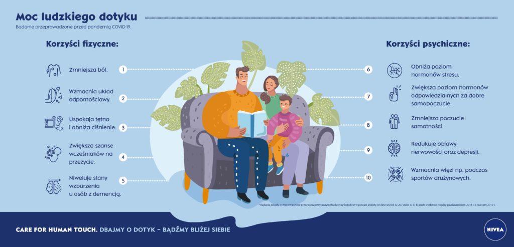 NIVEA w nowej kampanii promuje dotyk międzyludzki - inforgrafika, moc ludzkiego dotyku