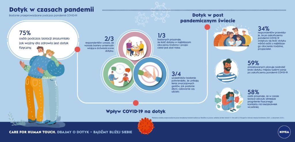 NIVEA w nowej kampanii promuje dotyk międzyludzki - infografika, dotyk w czasie pandemii