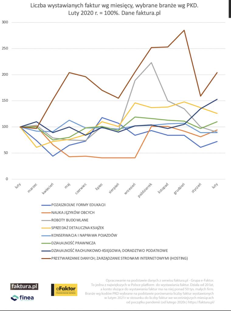 W jakim miejscu jest biznes po roku z koronawirusem? -  wykres liczba wystawionych faktur