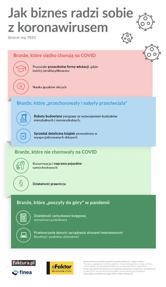 W jakim miejscu jest biznes po roku z koronawirusem? infografika, branże i Covid -19