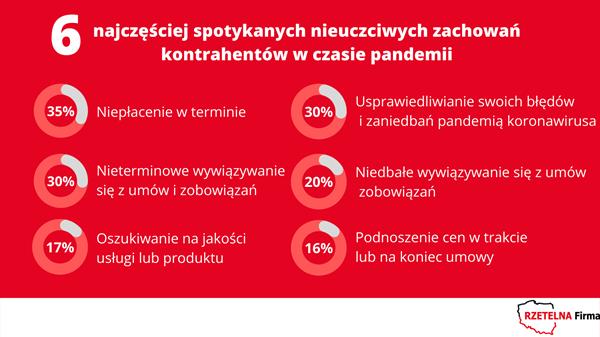 6 nieuczciwych zachowań kontrahentów w czasie pandemii - infografika na czerwonym tle. 6 nieuczciwych zachowan kontrahentów podczas pandemii