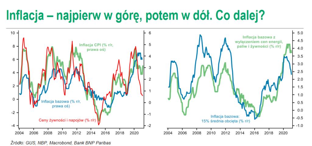 Polska gospodarka po roku pandemii. Co przyniesie ożywienie? wykresy inflacja - najpierw w górę potemw dół.