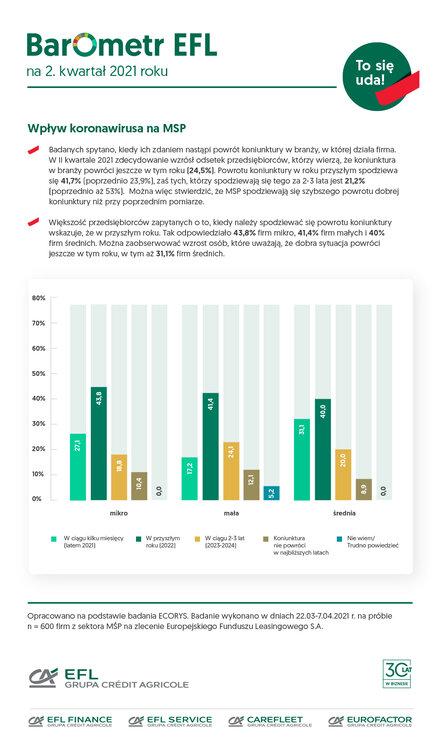 Początek końca kryzysu w MŚP?- wykres, wpływ koronawirusa na MŚP