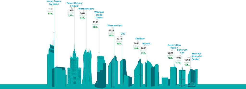 Rekordowo niska liczba pozwoleń na budowę biurowców w Warszawie - inforgrafika z opisem najwyższych budynków biurowych w Warszawie.