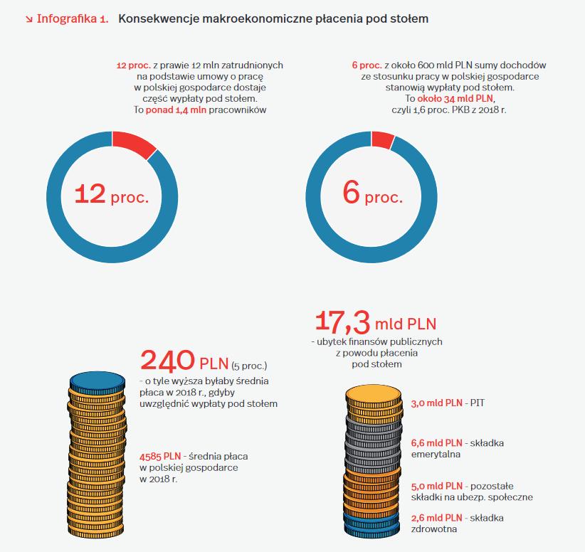 """Pensje """"pod stołem"""" otrzymuje 1.4 mln pracowników w Polsce  - wykres, konsekwencje makroekonomiczne płacenia pod stołem"""