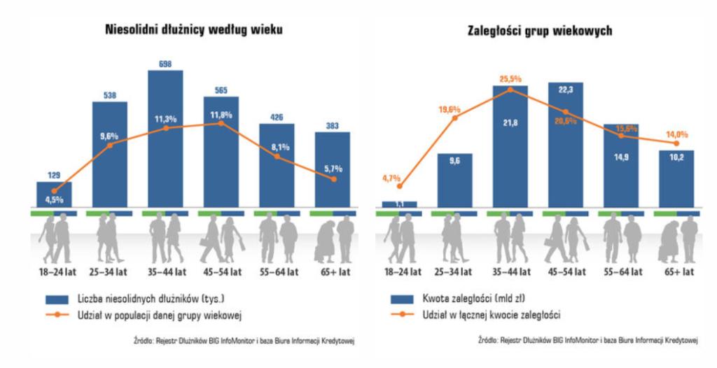 Długi Polaków - w czasie pandemii bez zmian - infografika, niesolidni dłużnicy według wieku