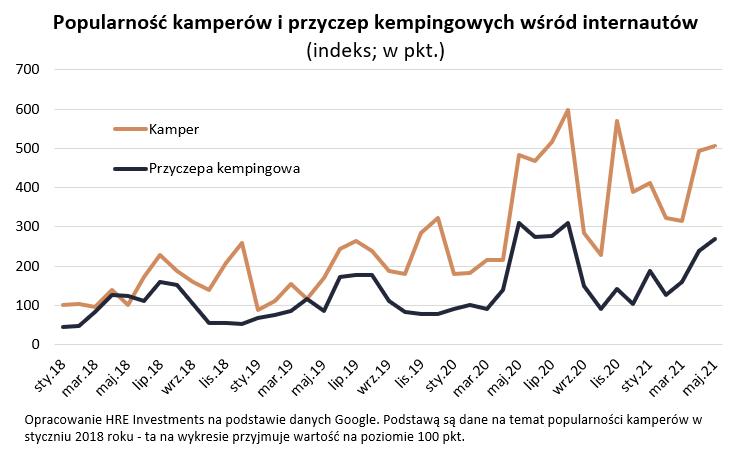 Boom na kampery trwa w najlepsze - wykres, popularność kamperów i przyczep kempingowych wśród internautów.