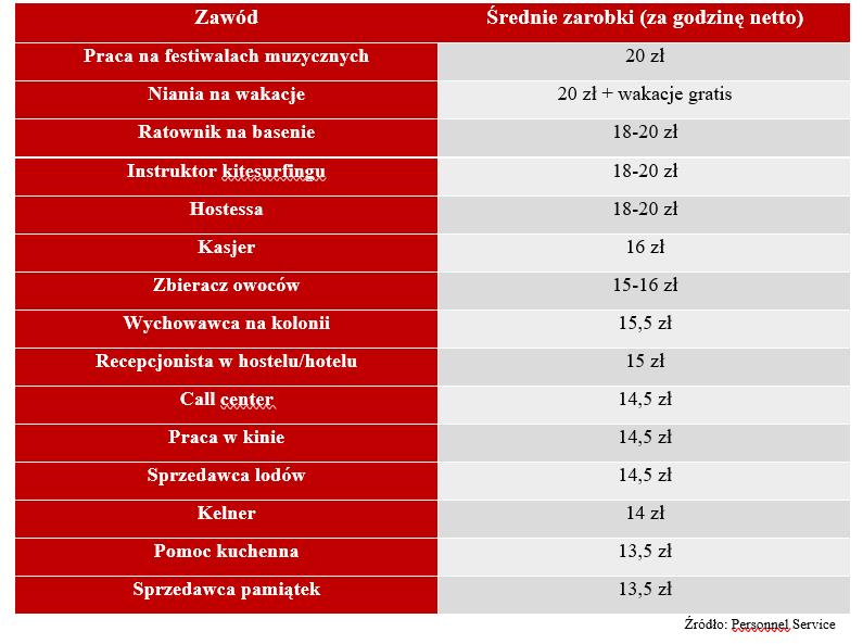 Zawody wakacyjne z najwyższymi zarobkami - tabelka z zawodami wakacyjnymi i wynagrodzeniem.