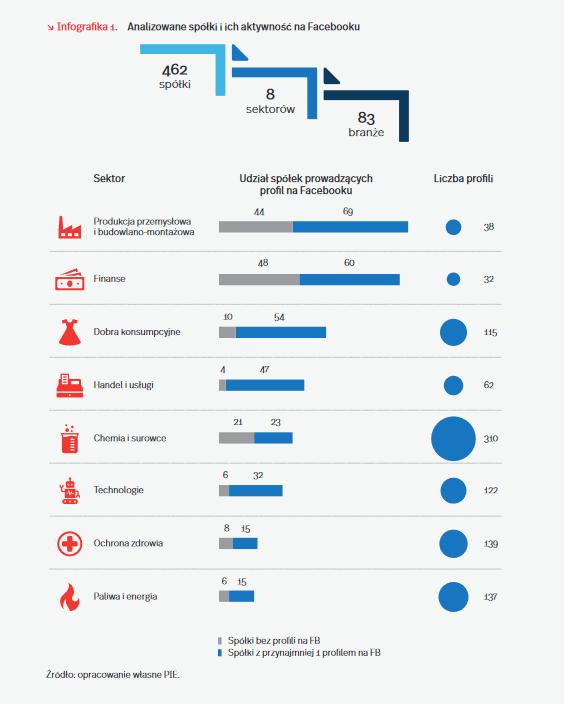 Dane z social media przewidują potencjał inwestycyjny spółek  - infografika, analizowanie spółki i jej aktywności na Facebooku.