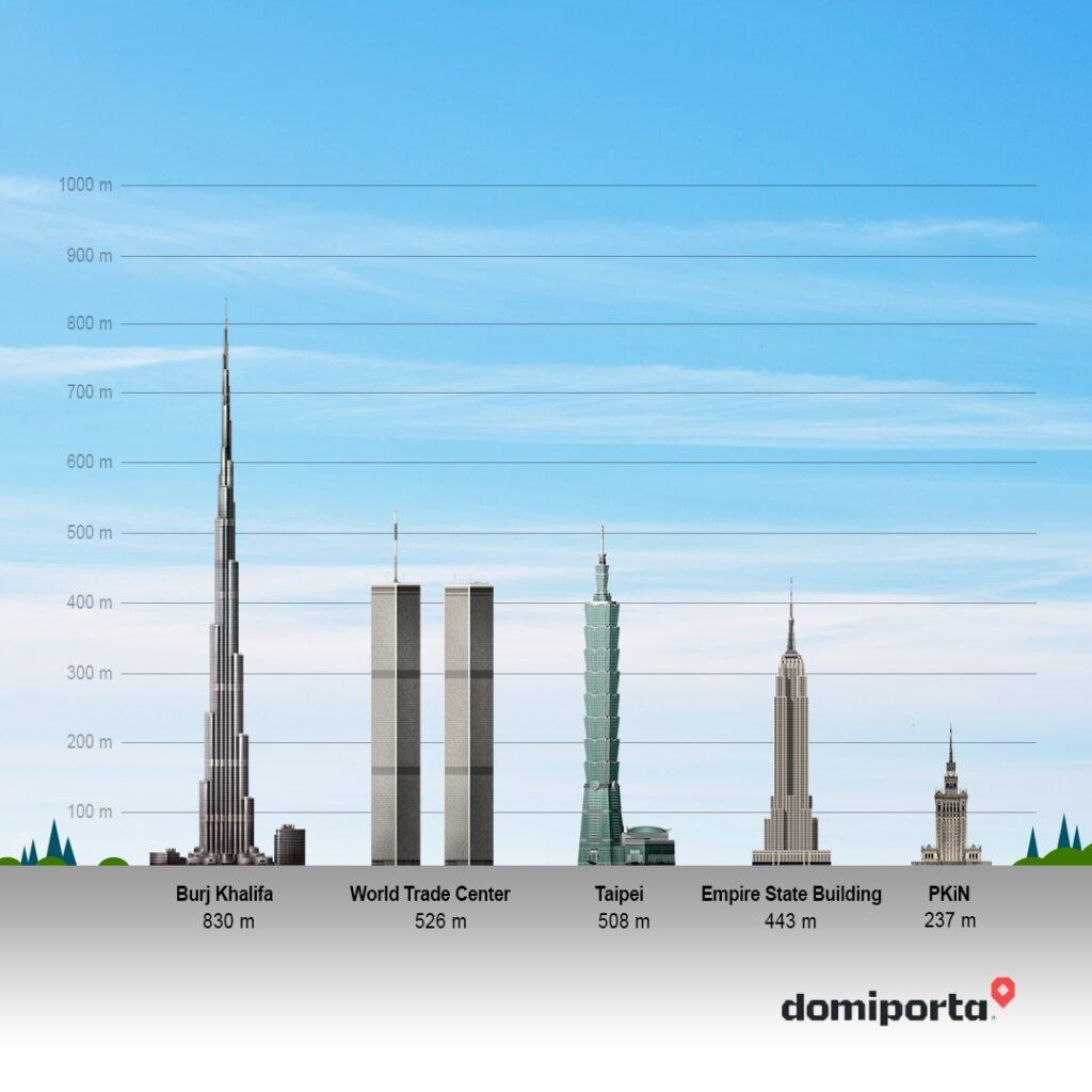 Skazani na 237 metrów wysokości. Dlaczego w  Polsce nie buduje się wieżowców - infografika  z największymi wieżowcami świata.