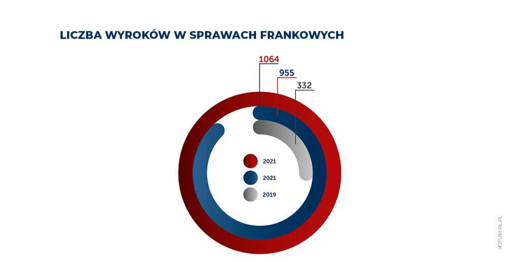 Frankowicze pobili wszelkie rekordy. Podsumowujemy 2. rocznicę wyroku TSUE  - wykres, liczba wyroków w sprawach frankowych