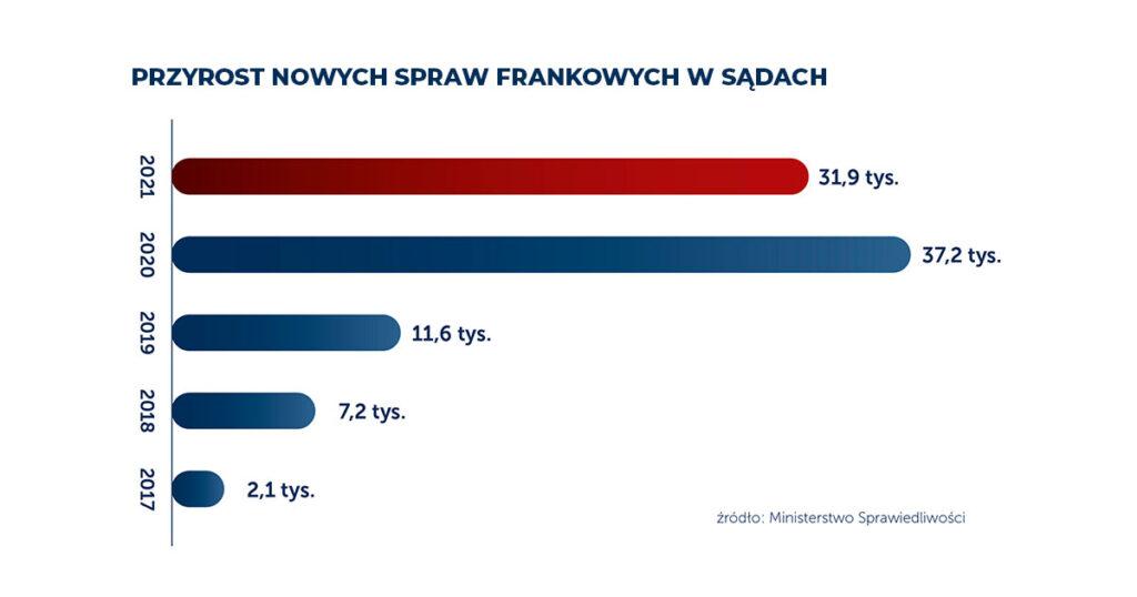 Frankowicze pobili wszelkie rekordy. Podsumowujemy 2. rocznicę wyroku TSUE - przyrost nowych spraw frankowych