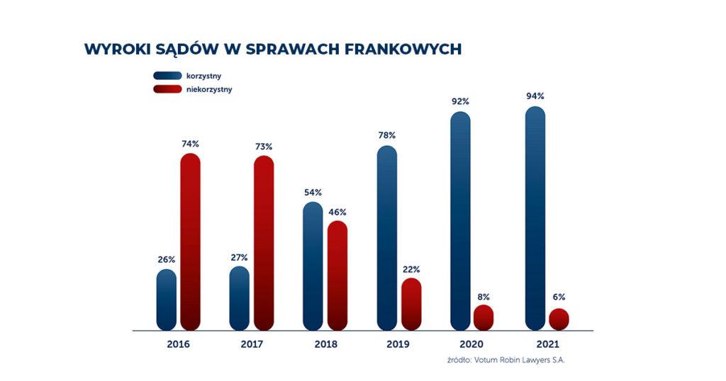 Frankowicze pobili wszelkie rekordy. Podsumowujemy 2. rocznicę wyroku TSUE - wykres, wyroki sądów w sprawach frankowycg