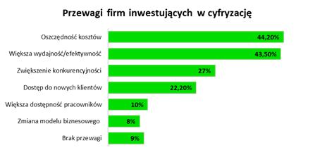 Wyzwania MŚP: cyfryzować czy oszczędzać? - infografika, przewagi firm inwestujących w cyfryzację.