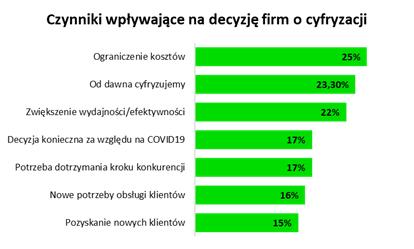 Wyzwania MŚP: cyfryzować czy oszczędzać? - infografika, czynniki wpływające na decyzję firm o cyfryzacji