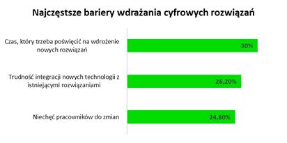 Wyzwania MŚP: cyfryzować czy oszczędzać? = infografika, najczęstrze bariery wdrażania cyfrowych rozwiązań